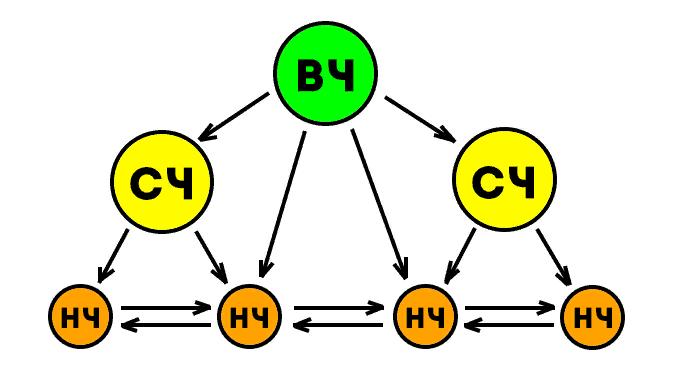 перелинковка схема 2